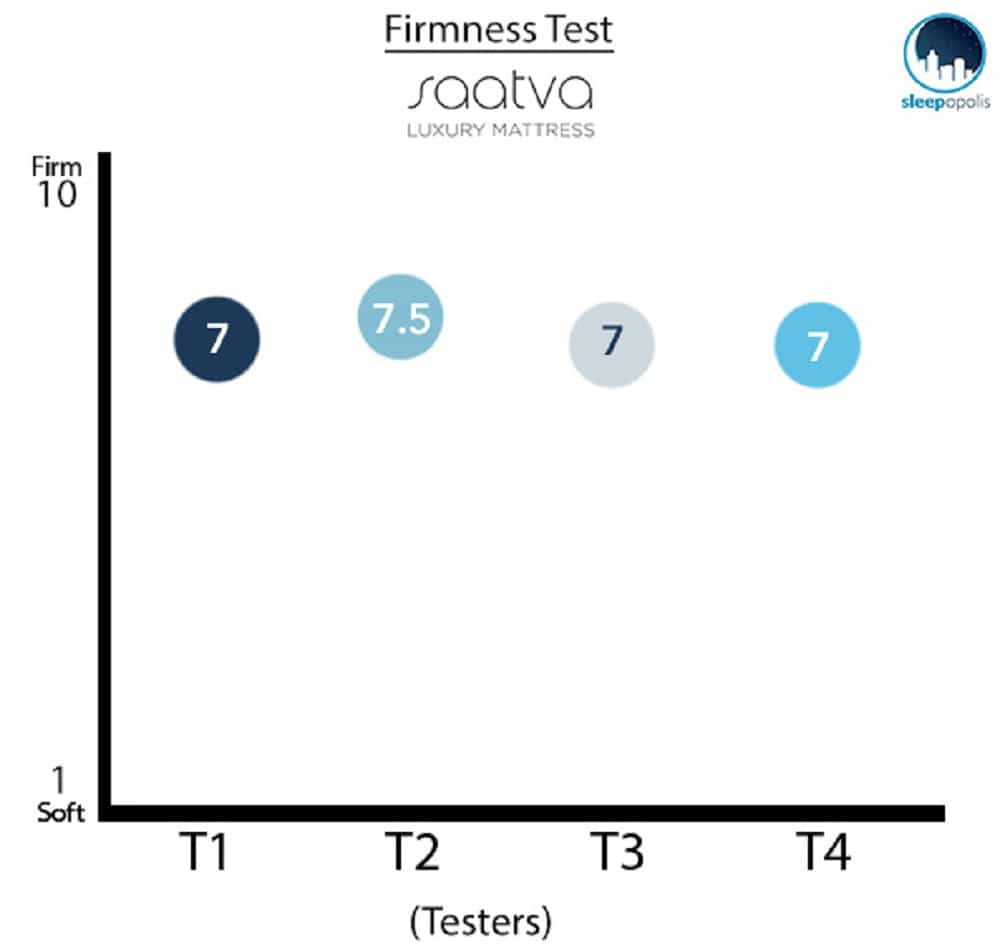 Saatva Mattress Firmness Graph
