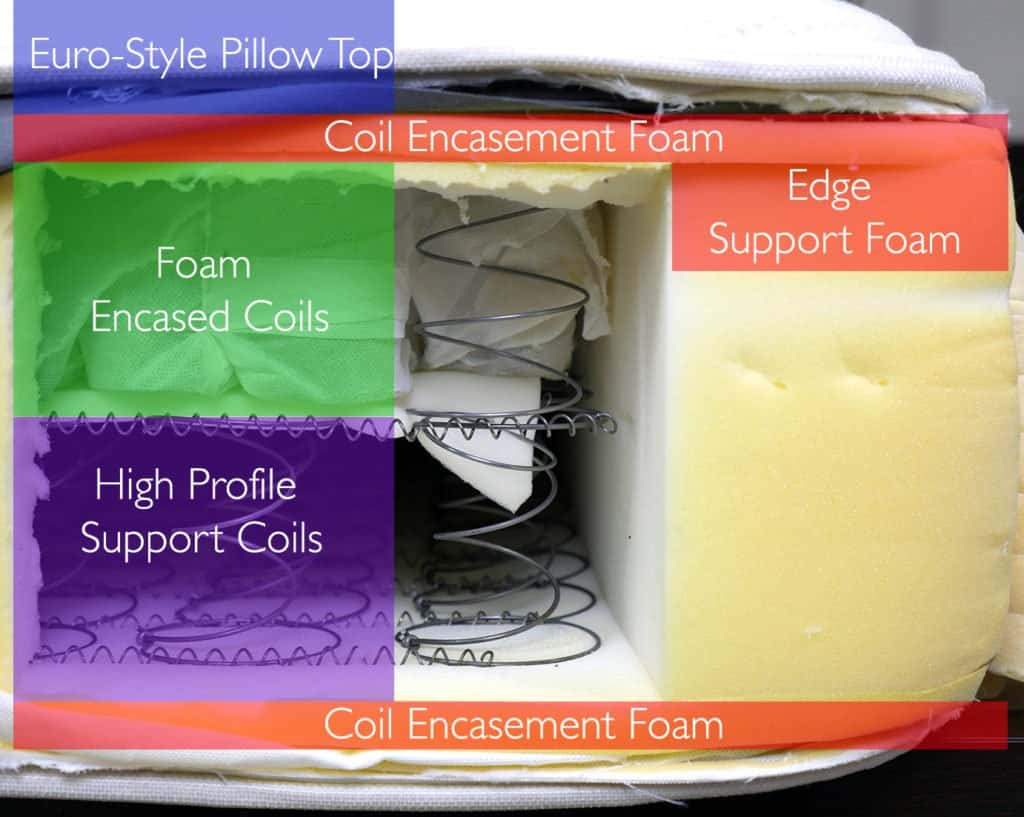 "Saatva mattress layers (top to bottom) - Euro-style pillow top, 0.5"" coil encasement foam, 4"" foam encasement coils, 7"" high-profile coils, 0.5"" coil encasement foam, & 5"" of edge support foam"