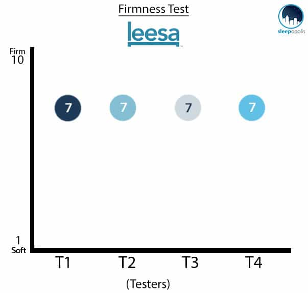 Leesa Mattress Firmness Test
