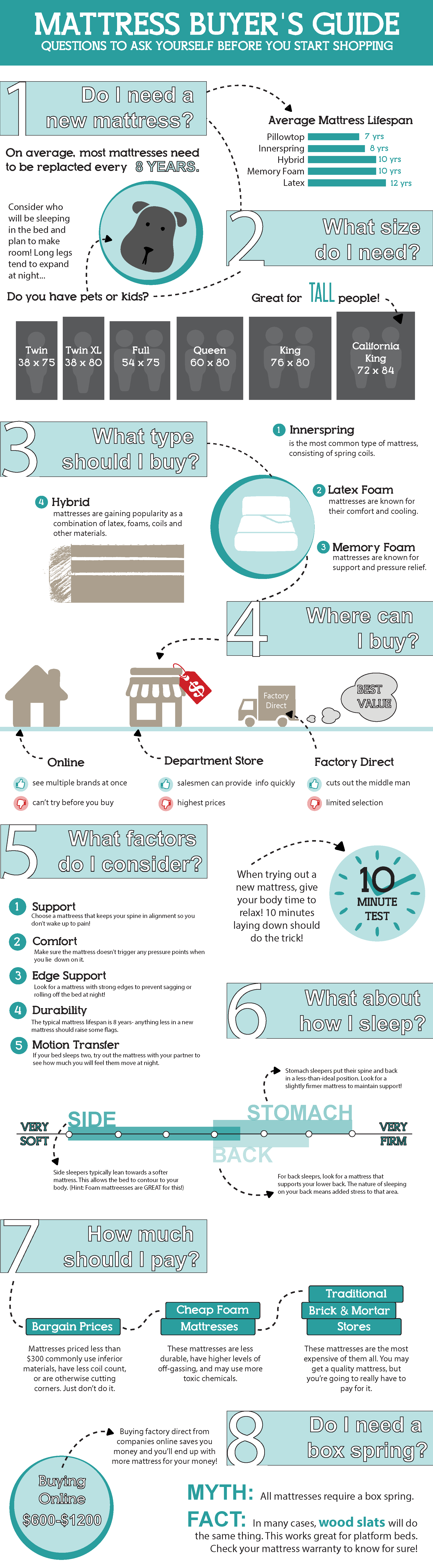 Mattress buying guide sleepopolis for When to buy a mattress