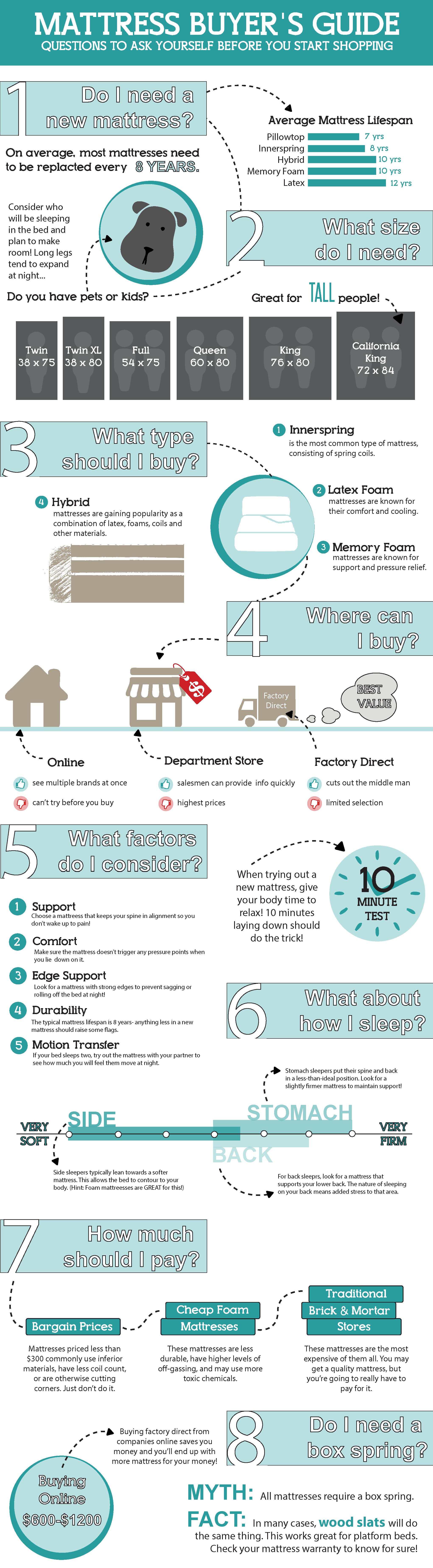 Mattress buying guide sleepopolis for When to buy a mattress