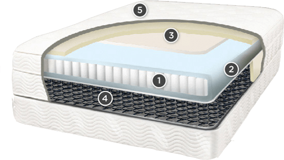 comparing mattress types geometry