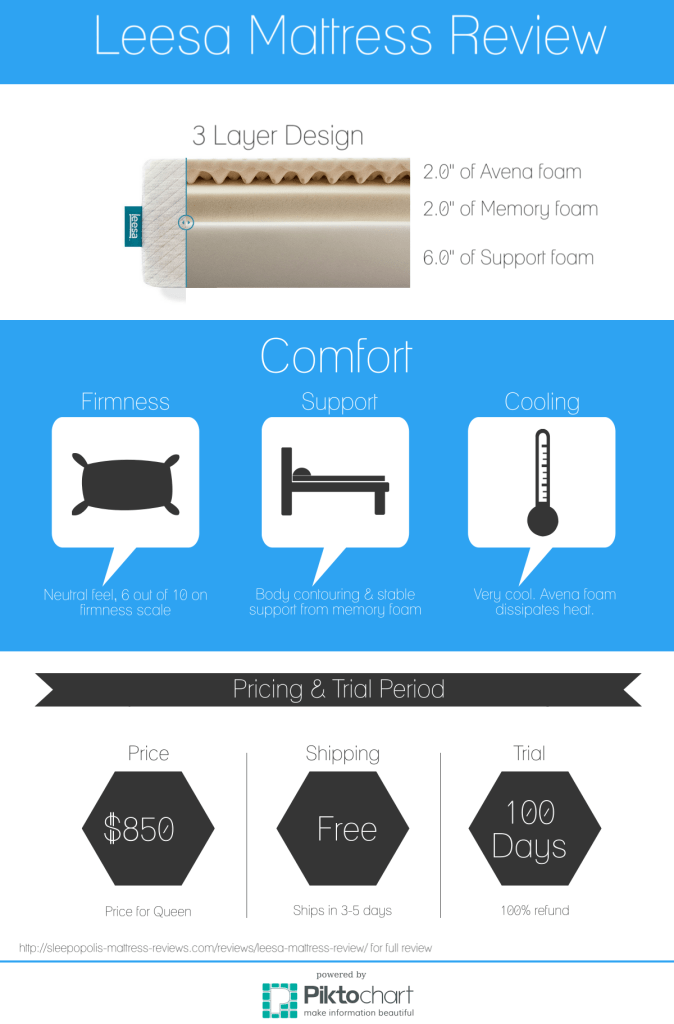 Leesa Mattress Review Infographic