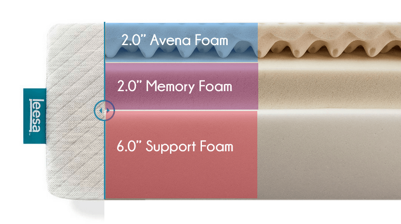 "Leesa foam layers - 2.0"" Avena foam, 2.0"" memory foam, 6.0"" support foam (top to bottom)"