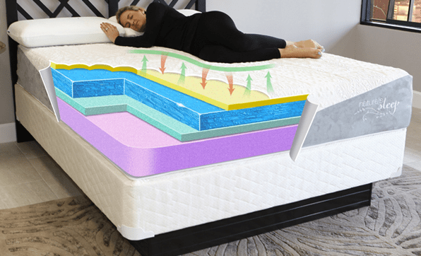 "Foam layers - 1.0"" visco memory foam, 2.0"" premium gel memory foam, 1.0"" ViTex memory foam, 8.0"" support foam (top to bottom)"
