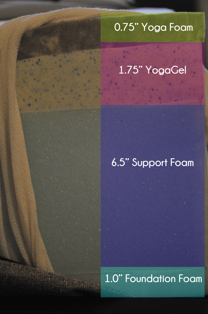 "Yogabed foam layers - 0.75"" Yoga foam, 1.75"" YogaGel, 6.5"" support foam, 1.0"" foundational foam (top to bottom)"