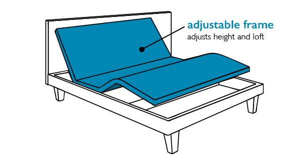 Adjustable - bed frame