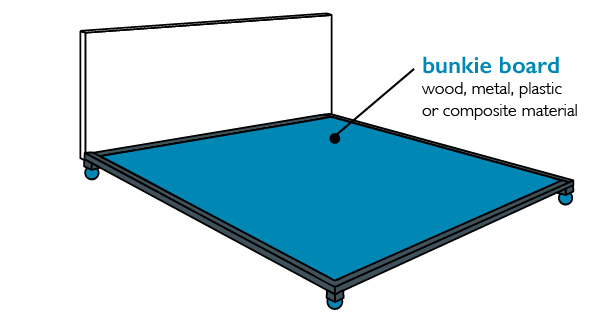 Bunkie board - boxspring alternative
