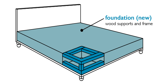 Foundation - modern boxspring with wood supports (no springs)