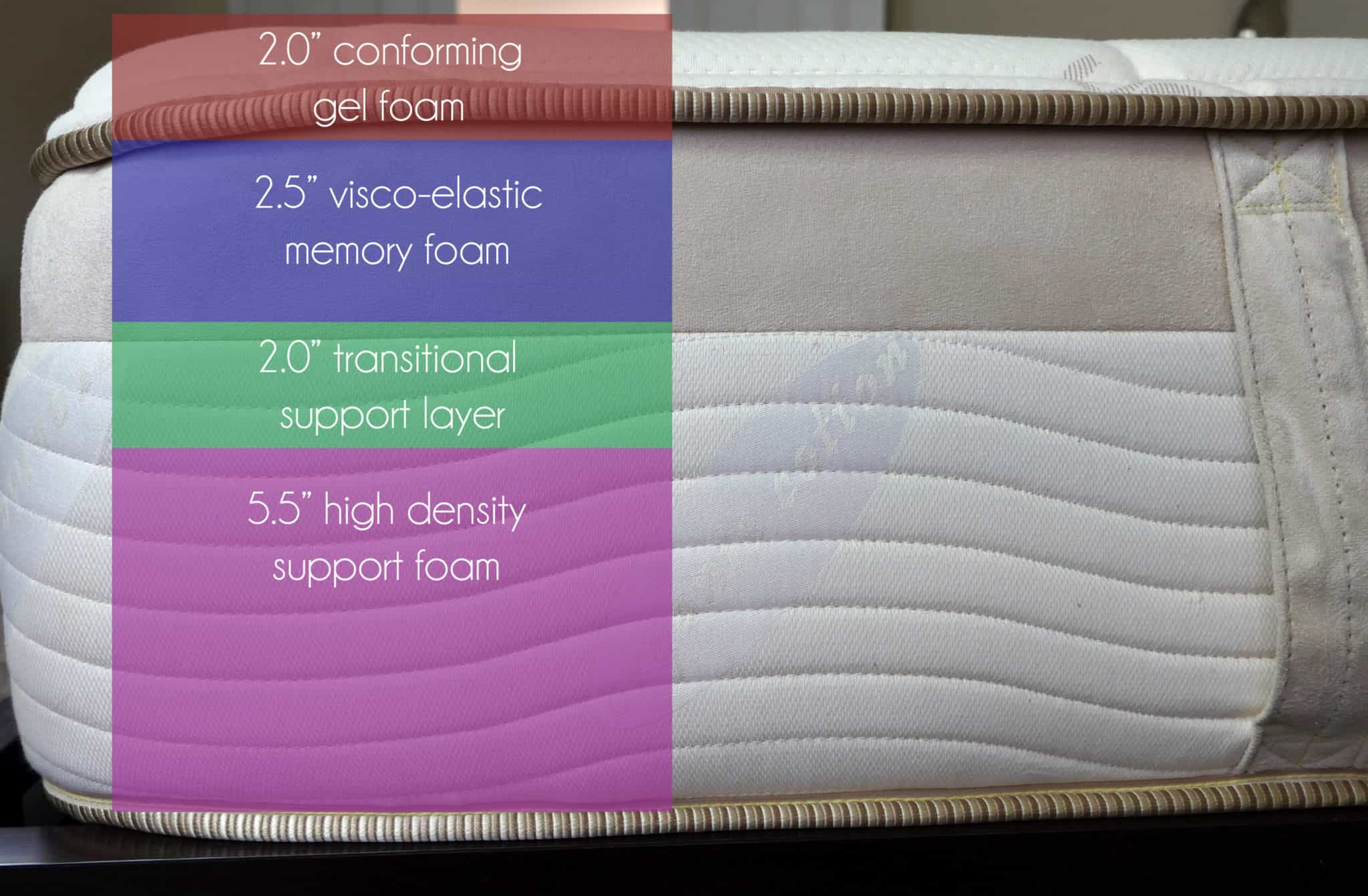 "Loom & Leaf mattress layers (top to bottom) - 2.0"" conforming gel foam, 2.5"" visco-elastic memory foam, 2.0"" transitional support layer, 5.5"" high density support foam"