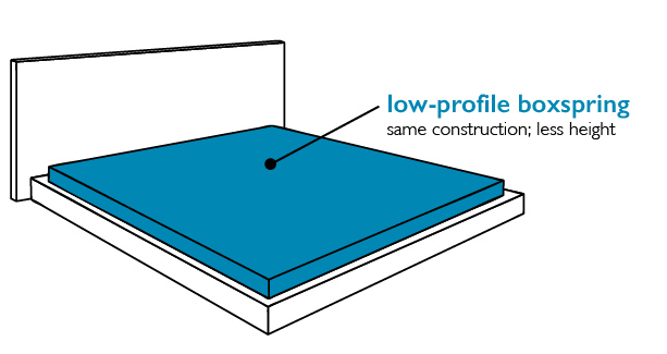 Low profile boxspring - same construction, less bulk
