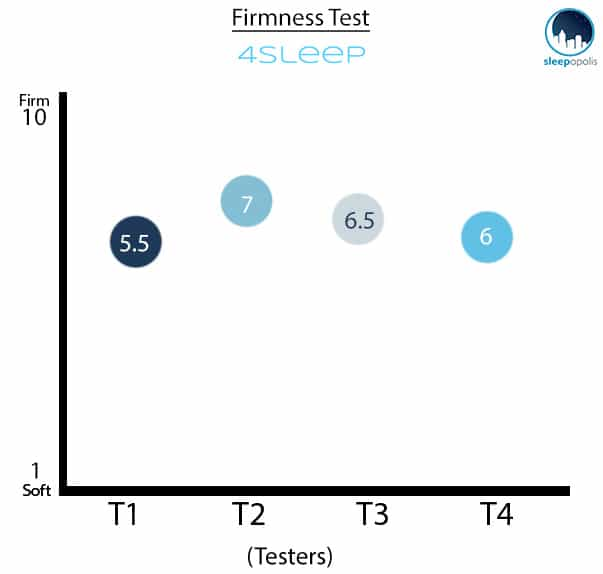 4SLEEP Firmness Graph