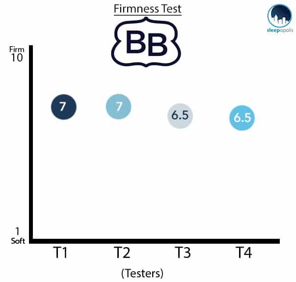 Brooklyn Bedding Firmness Test Graph