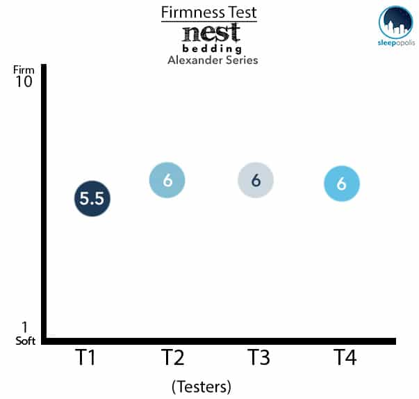 Nest - Alexander Series Firmness Test