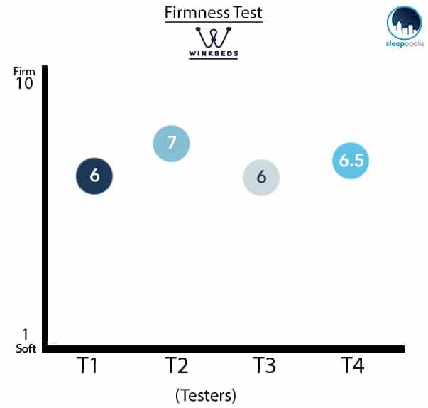 Winkbeds Mattress Firmness Test