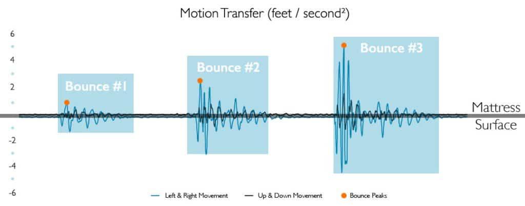Brooklyn Bedding motion transfer graph