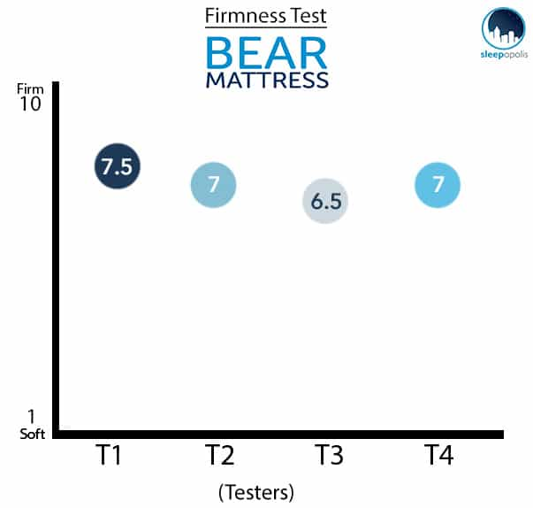 Bear Mattress Firmness Test Graph