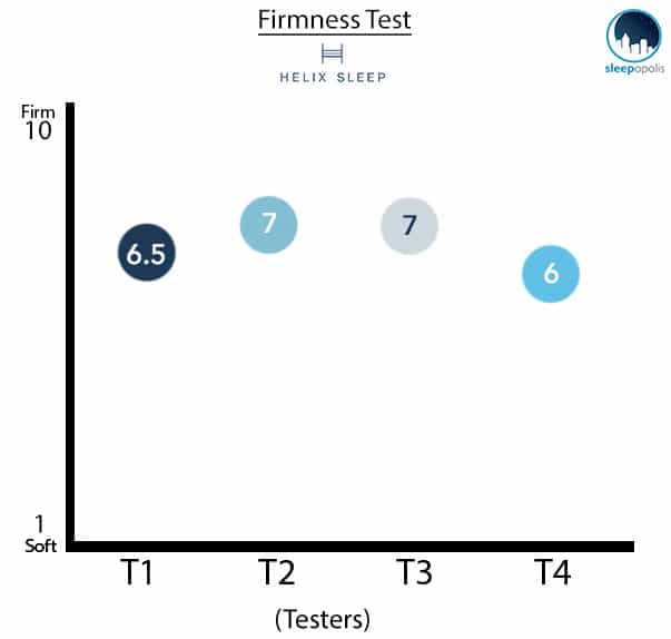 Helix Mattress Firmness Graph