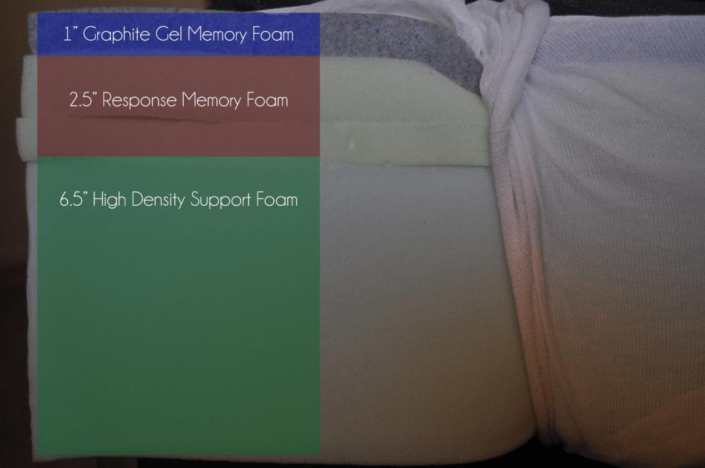"Bear mattress layers (top to bottom): 1"" graphite-gel infused memory foam, 2.5"" responsive memory foam, 6.5"" support foam."