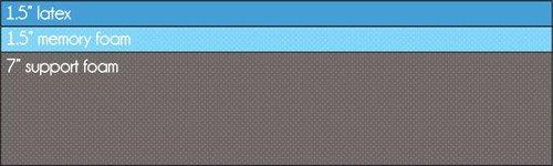 "Hybrid mattress example - 1.5"" latex, 1.5"" memory foam, 7"" support foam"