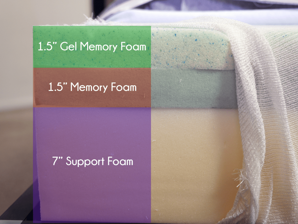 "Lull Mattress Foam Layers (top to bottom) - 1.5"" gel memory foam, 1.5"" memory foam, 7"" support foam"