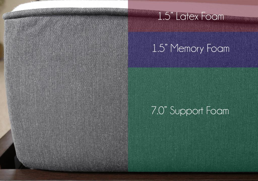 """latex foam, 1.5"""" memory foam, 7.0"""" support foam"""
