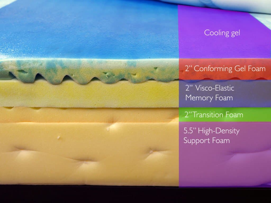Loom And Leaf Vs Tempurpedic Mattress Review Sleepopolis