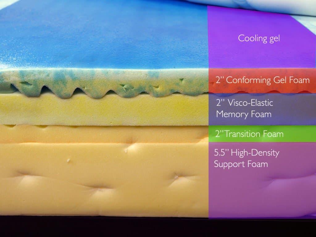 loom and leaf vs tempurpedic mattress review sleepopolis. Black Bedroom Furniture Sets. Home Design Ideas