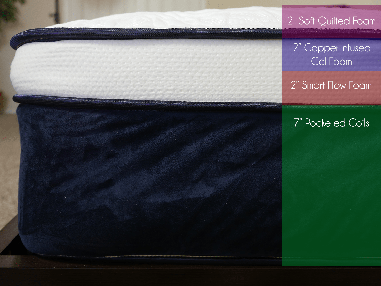 "Nest Alexander hybrid mattress layers (top top bottom) - 2"" soft quilted foam, 2"" copper infused gel foam, 2"" smart flow foam, 7"" pocketed coils"