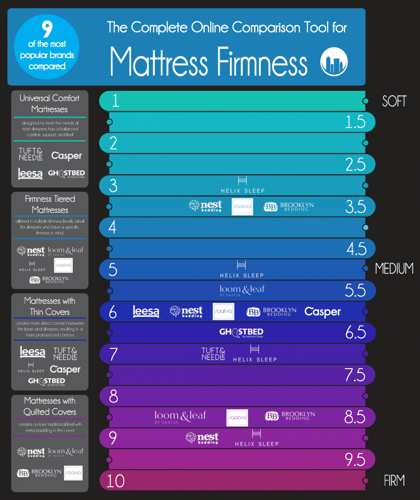 Online mattress firmness guide