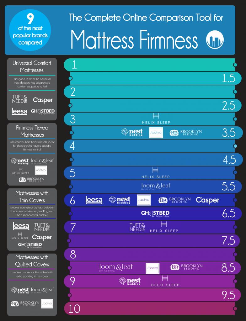 9 Online Mattress Firmnesses Compared Infographic