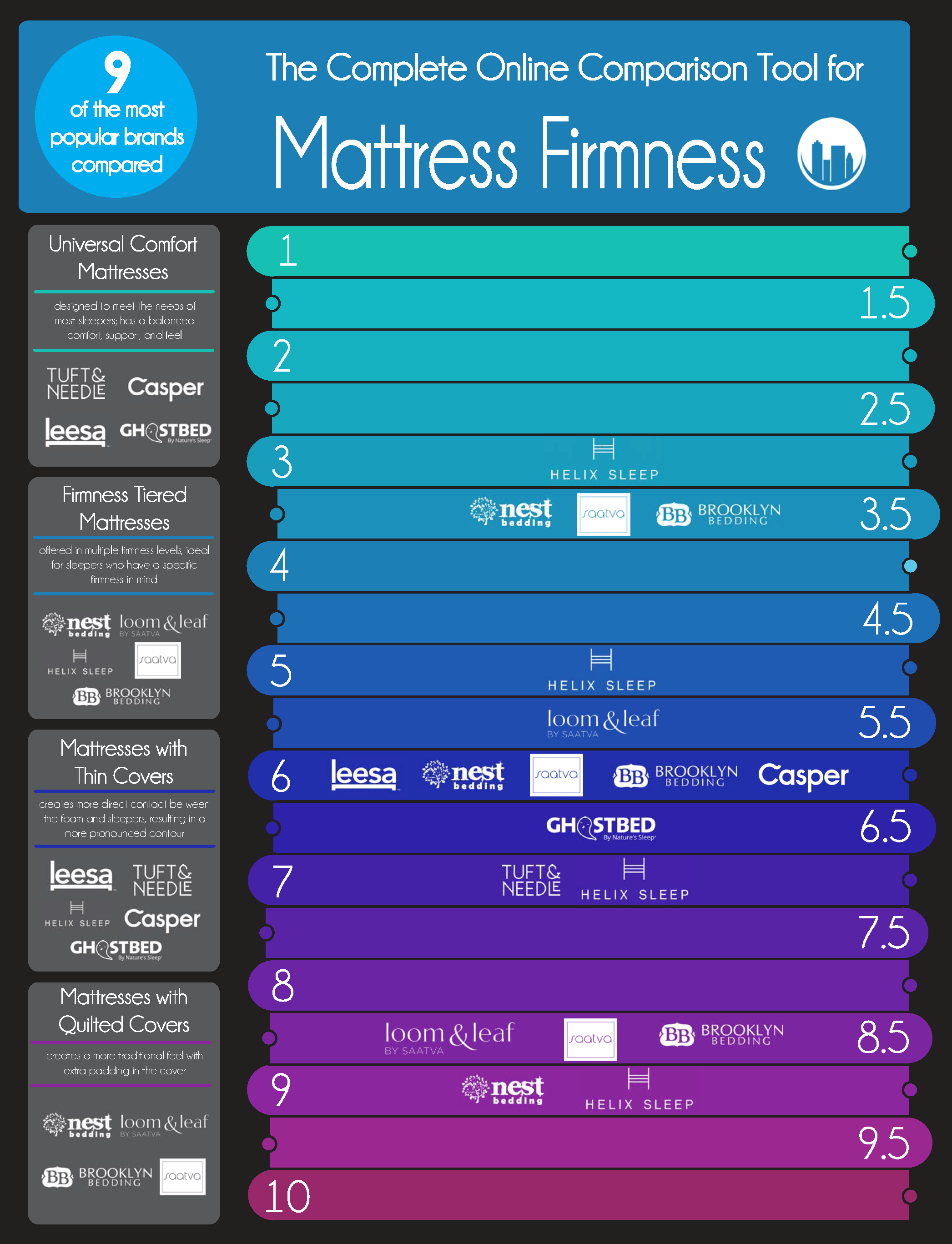 Saatva Mattress Bad Reviews >> 9 Online Mattress Firmnesses Compared [Infographic] | Sleepopolis