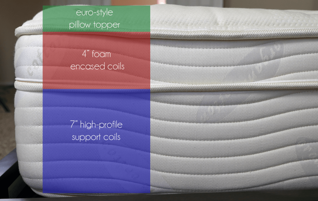 "Saatva layers (top to bottom) - euro-style pillow topper, 4"" foam encased coils, 7"" high-profile support coils"