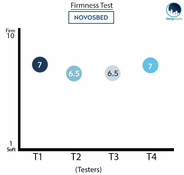 Novosbed Mattress Firmness Test Graph