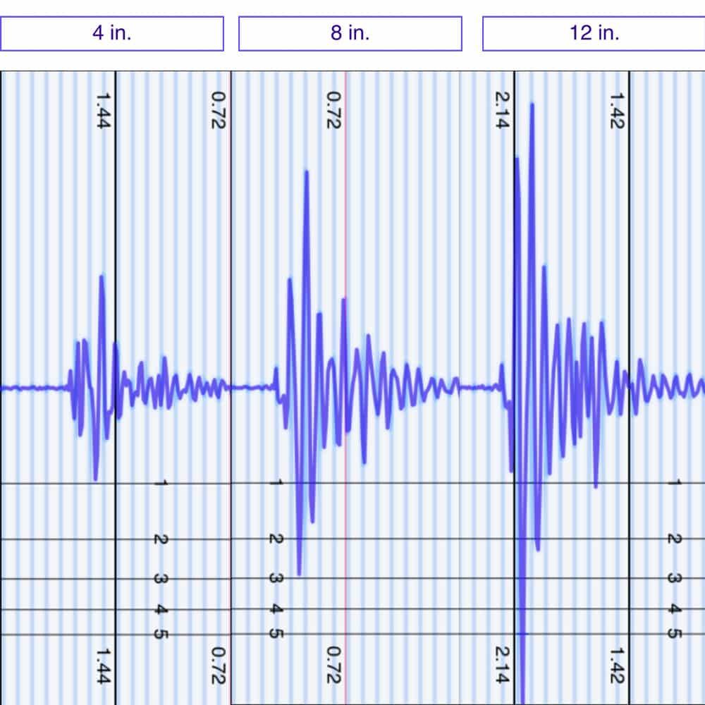 Purple Mattress Motion Transfer