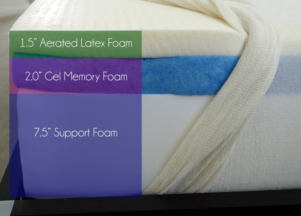 "GhostBed layers (top to bottom) - 1.5"" aerated latex foam, 2.0"" gel memory foam, 7.5"" support foam"