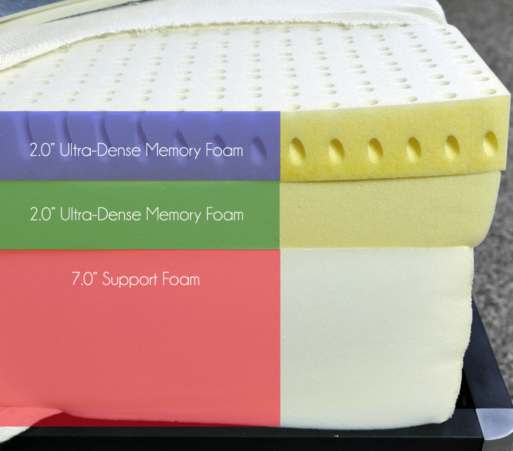 "NovosBed mattress layers (top to bottom) - 2"" ultra-dense memory foam, 2"" ultra-dense memory foam, 7"" support foam"