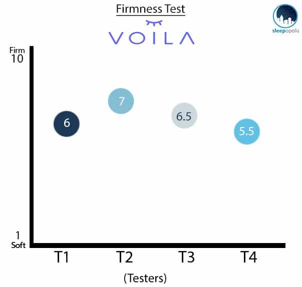 Voila Mattress Firmness Chart