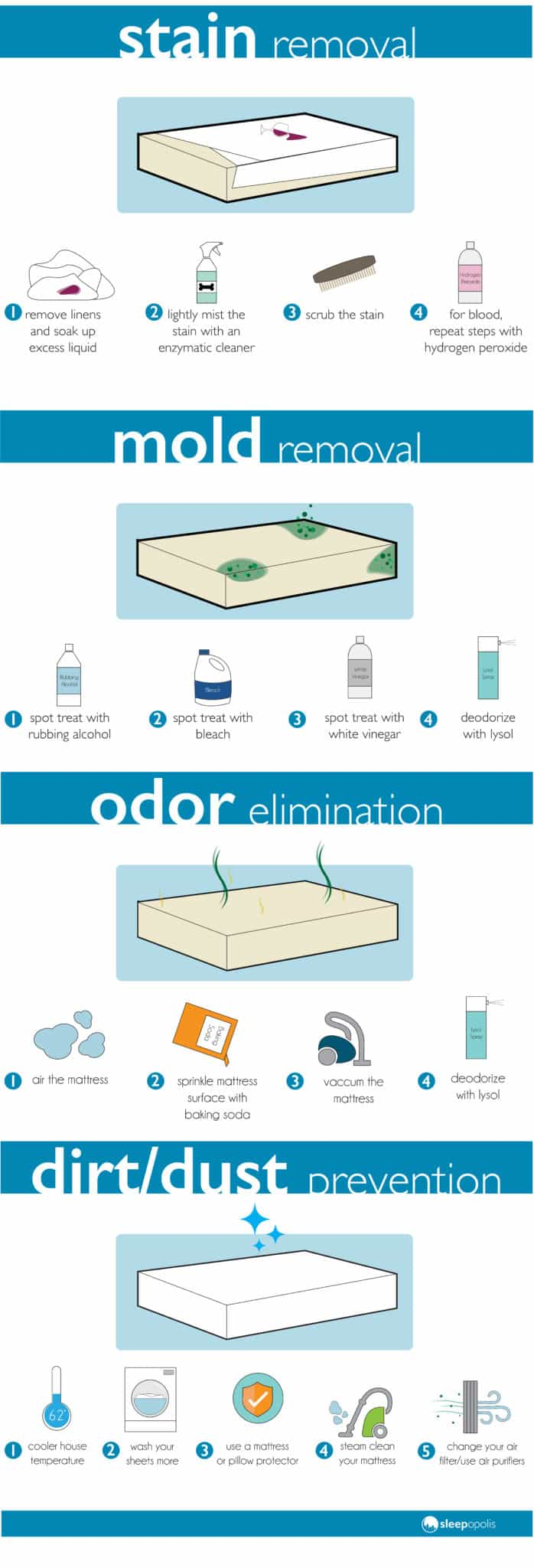 How to clean blood out of mattress