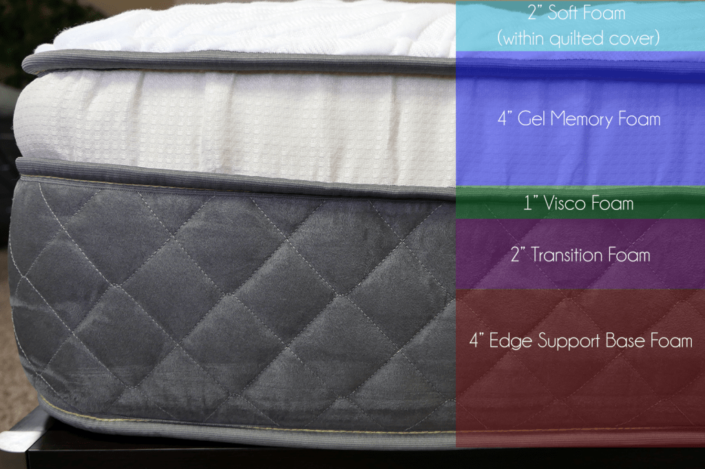 "Nest Bedding Alexander mattress layers (top to bottom)"" 2"" soft foam quilted within cover, 4"" gel memory foam, 1"" visco foam, 2"" transition foam, 4"" support base foam"