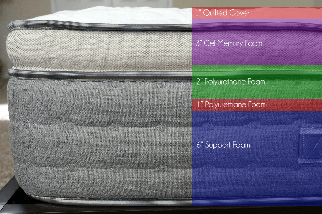 """Brentwood Coronado mattress layers (top to bottom) - 1"""" quilted cover, 3"""" gel memory foam, 2"""" polyurethane foam, 1"""" polyurethane foam, 6"""" support foam"""