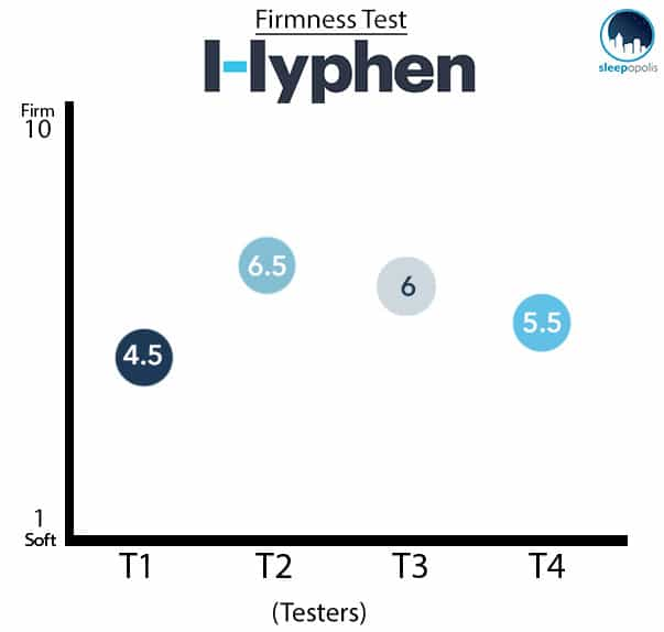 Hyphen Mattress Firmness Test Graph