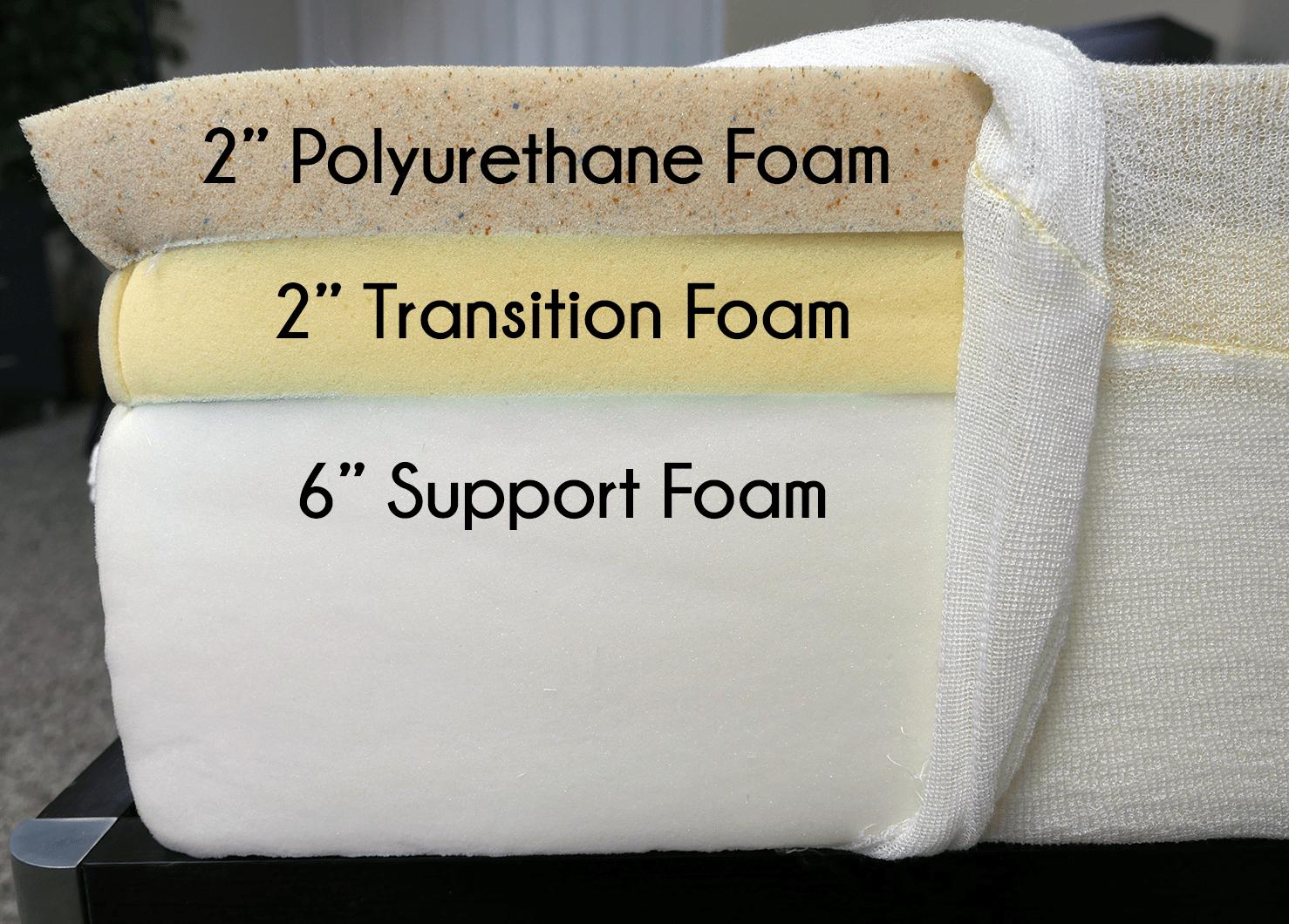 "Hyphen layers (top to bottom) - 2"" polyurethane foam, 2"" transition foam, 6"" high-density support foam"