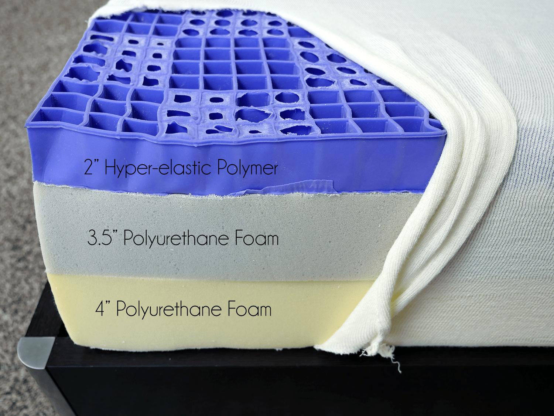 "Purple mattress layers (top to bottom) - 2"" hyper-elastic polymer, 3.5"" polyurethane foam, 4"" polyurethane foam"