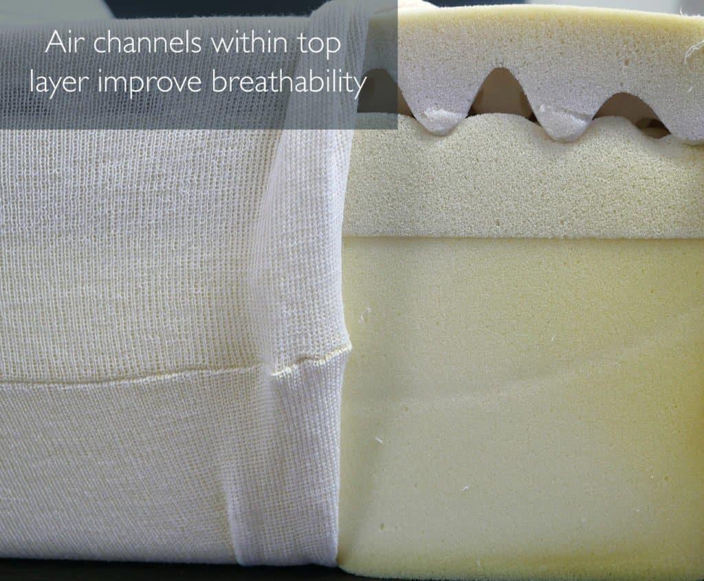 Best Cooling Mattress