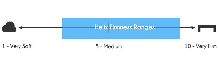 Helix firmness levels range from 3-9 out of 10, where 10 is the most firm