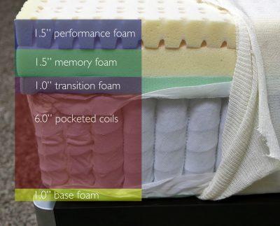 Sapira mattress layers