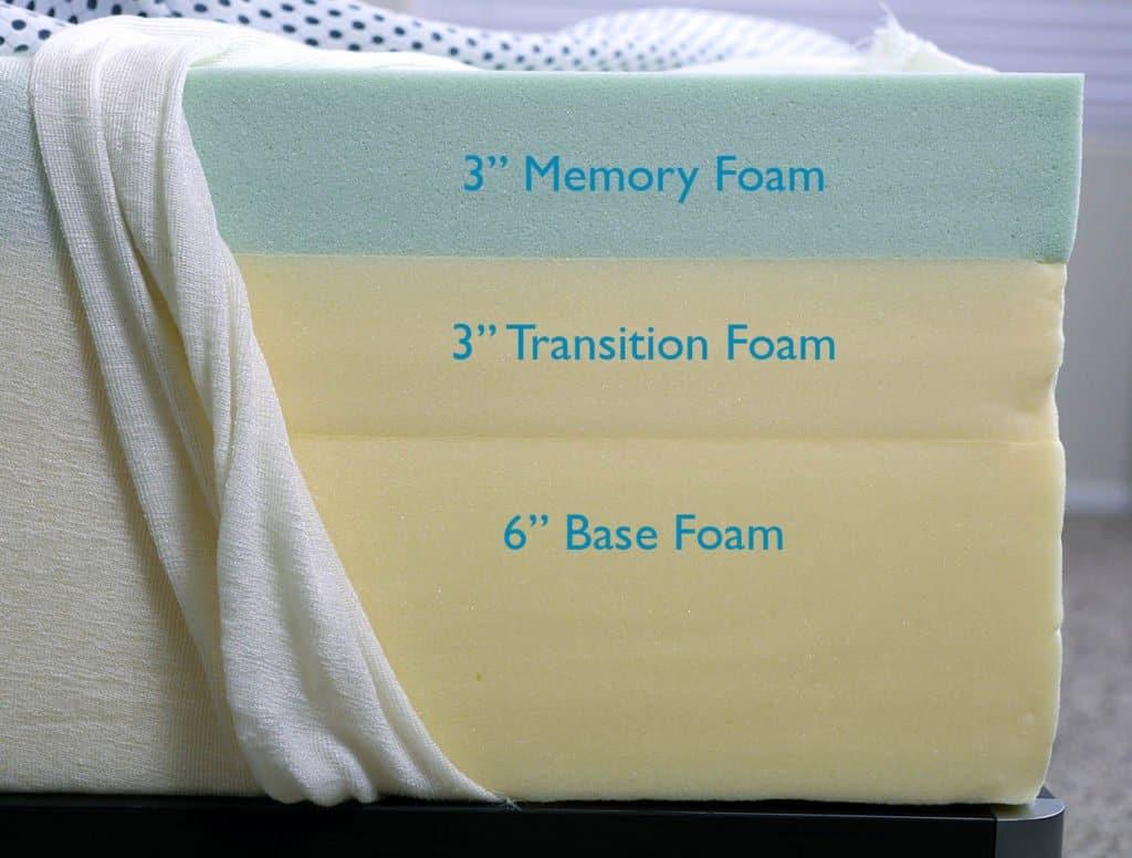 Zinus memory foam mattress layers