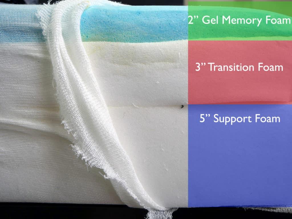 """Endy mattress layers (top to bottom) - 2"""" gel memory foam, 3"""" transition foam, 5"""" support foam"""