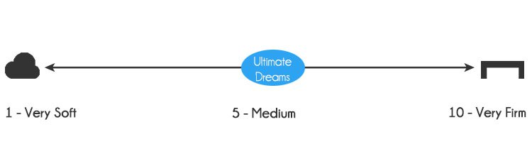 Ultimate Dreams Supreme Gel mattress firmness - 5 out of 10